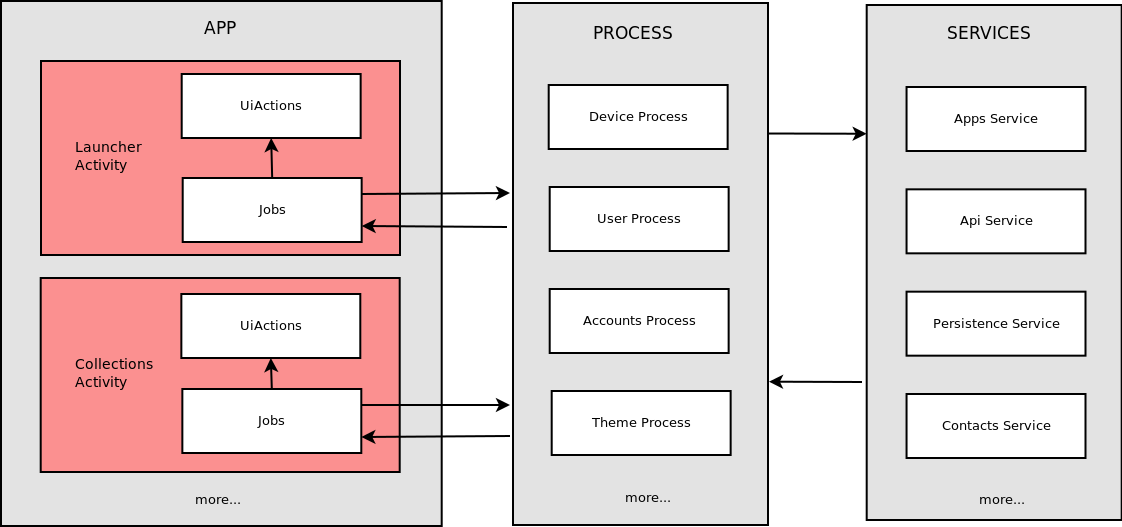9 Cards Architecture