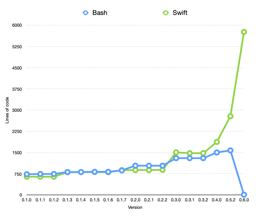 Bash VS Swift code